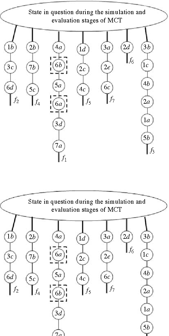Figure 4 for A Version of Geiringer-like Theorem for Decision Making in the Environments with Randomness and Incomplete Information
