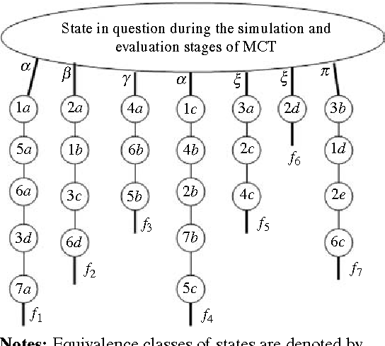 Figure 1 for A Version of Geiringer-like Theorem for Decision Making in the Environments with Randomness and Incomplete Information