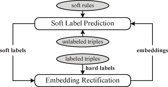Figure 1 for Knowledge Graph Embedding with Iterative Guidance from Soft Rules