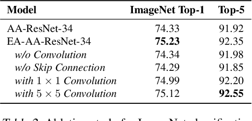 Figure 4 for Evolving Attention with Residual Convolutions