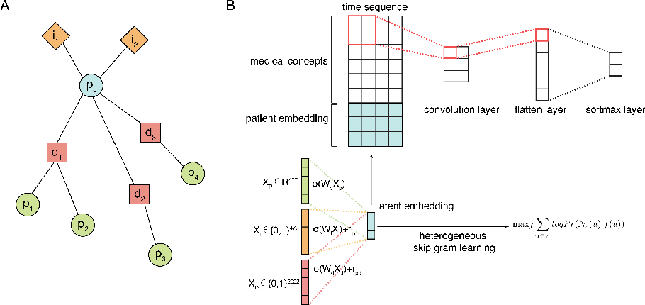 Figure 1 for Deep Learning with Heterogeneous Graph Embeddings for Mortality Prediction from Electronic Health Records