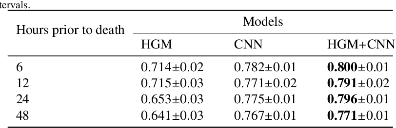 Figure 2 for Deep Learning with Heterogeneous Graph Embeddings for Mortality Prediction from Electronic Health Records