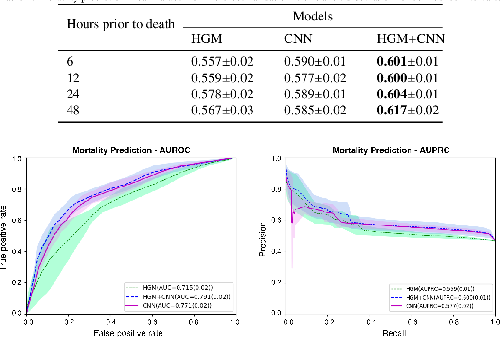 Figure 3 for Deep Learning with Heterogeneous Graph Embeddings for Mortality Prediction from Electronic Health Records