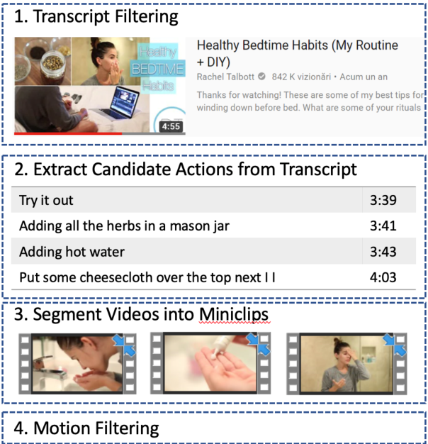Figure 2 for Identifying Visible Actions in Lifestyle Vlogs