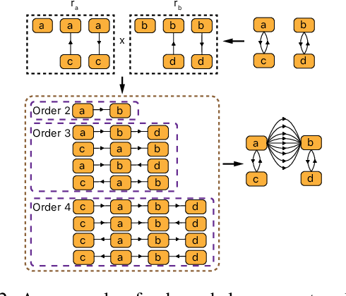 Figure 3 for Graph-to-Sequence Neural Machine Translation