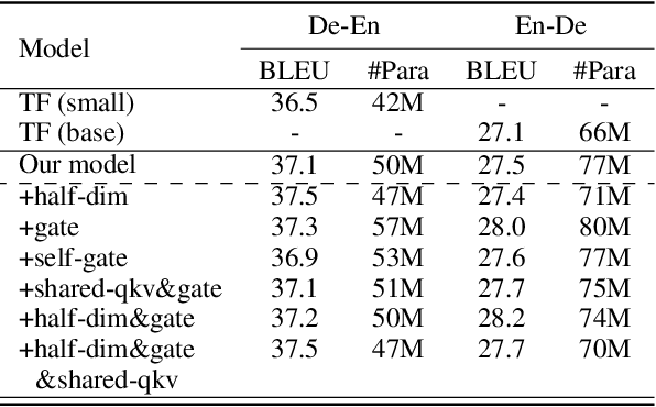 Figure 4 for Graph-to-Sequence Neural Machine Translation