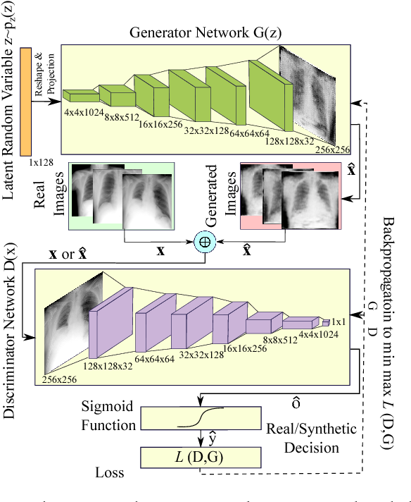 Figure 1 for Generalization of Deep Neural Networks for Chest Pathology Classification in X-Rays Using Generative Adversarial Networks