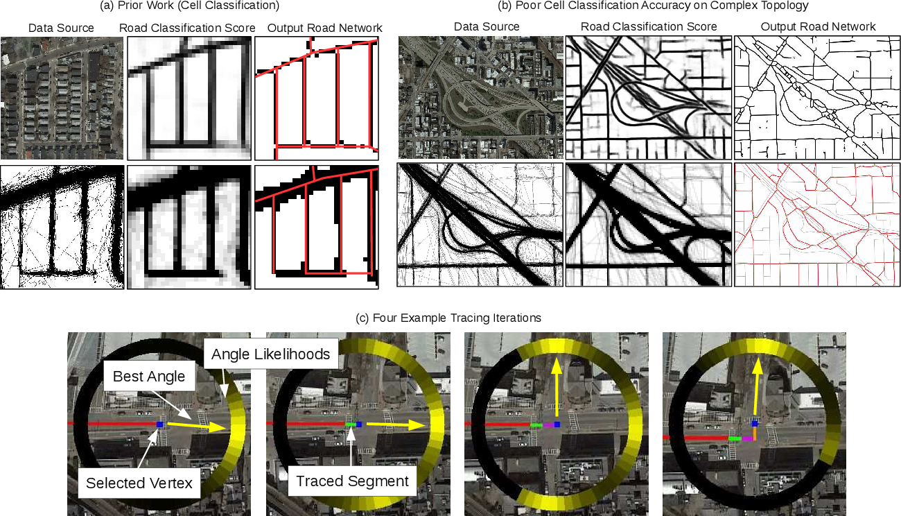 Figure 2 for Inferring and Improving Street Maps with Data-Driven Automation