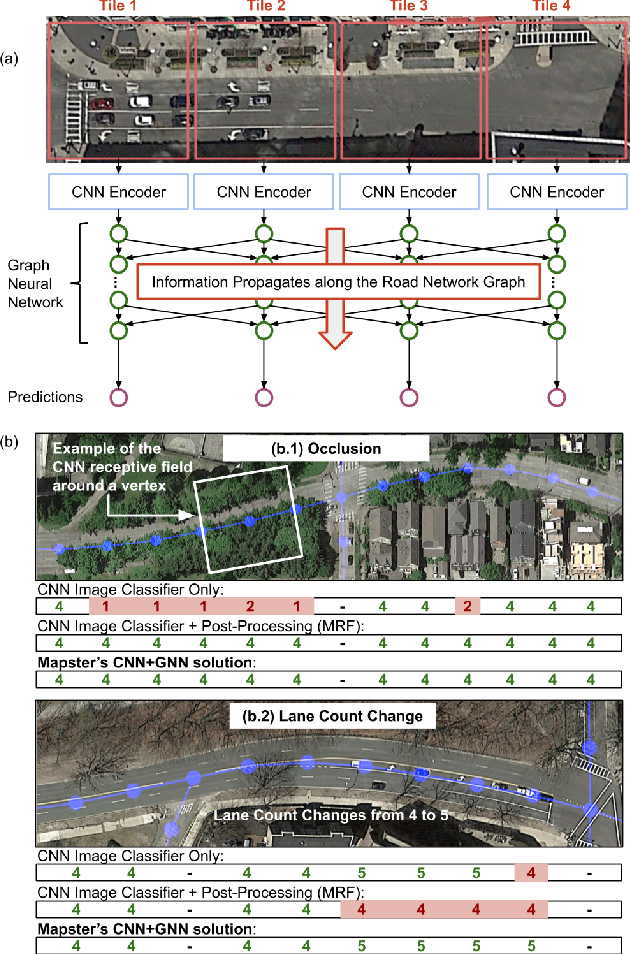 Figure 4 for Inferring and Improving Street Maps with Data-Driven Automation