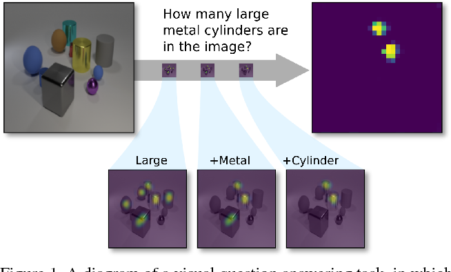 Figure 1 for Transparency by Design: Closing the Gap Between Performance and Interpretability in Visual Reasoning