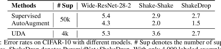 Figure 4 for Unsupervised Data Augmentation