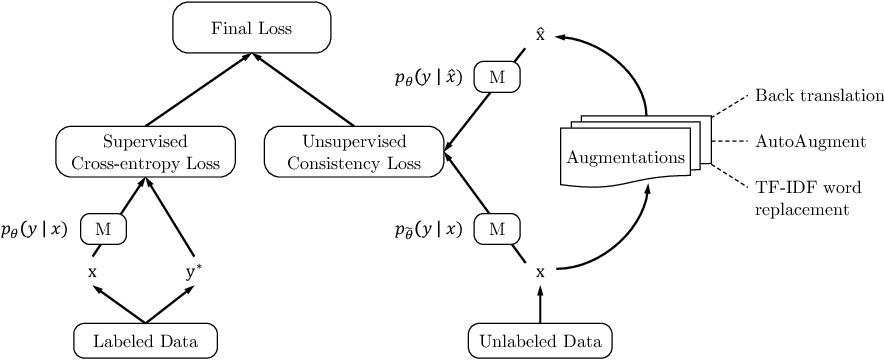 Figure 1 for Unsupervised Data Augmentation