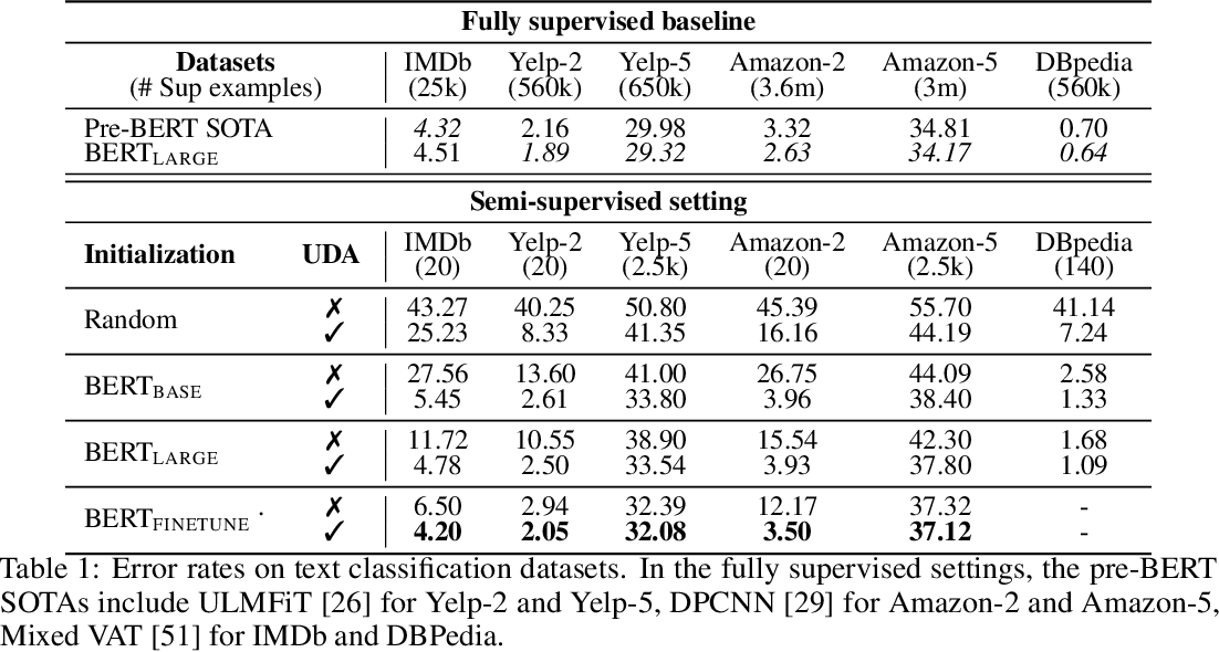 Figure 2 for Unsupervised Data Augmentation