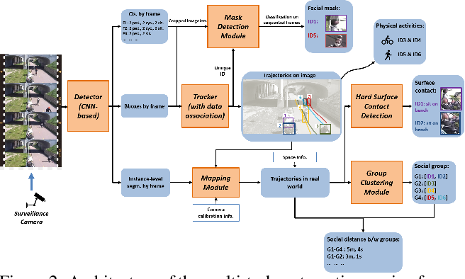 Figure 3 for An Autonomous Approach to Measure Social Distances and Hygienic Practices during COVID-19 Pandemic in Public Open Spaces