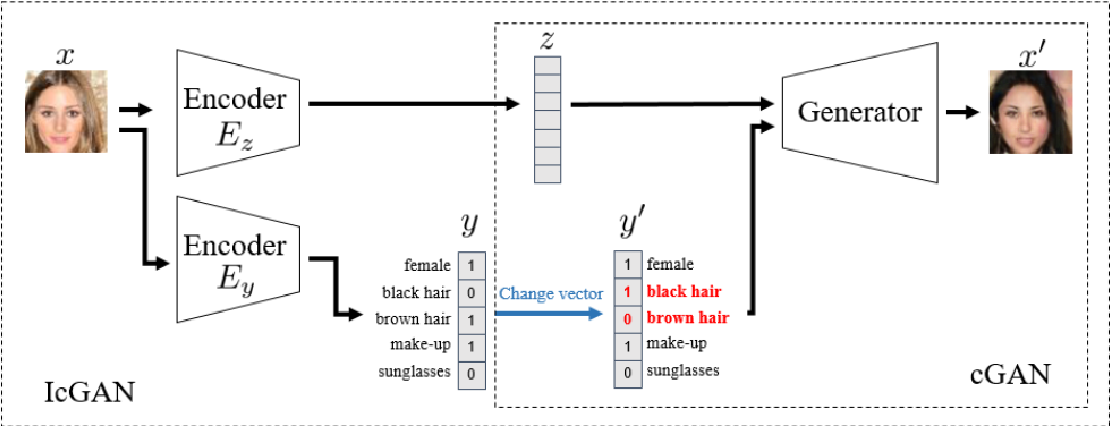 Figure 4 for Emotion Generation and Recognition: A StarGAN Approach