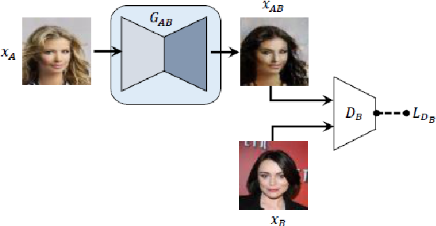 Figure 1 for Emotion Generation and Recognition: A StarGAN Approach