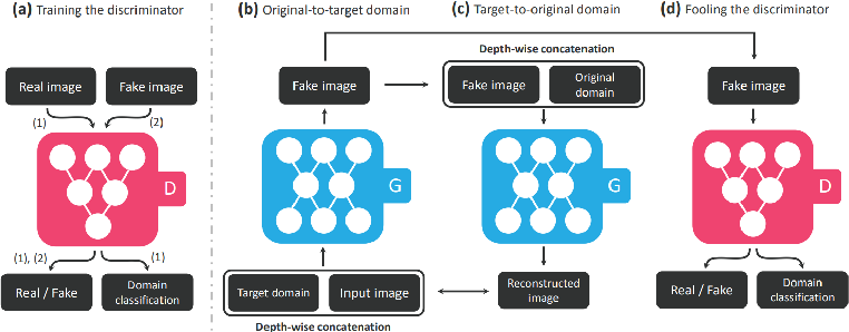 Figure 2 for Emotion Generation and Recognition: A StarGAN Approach
