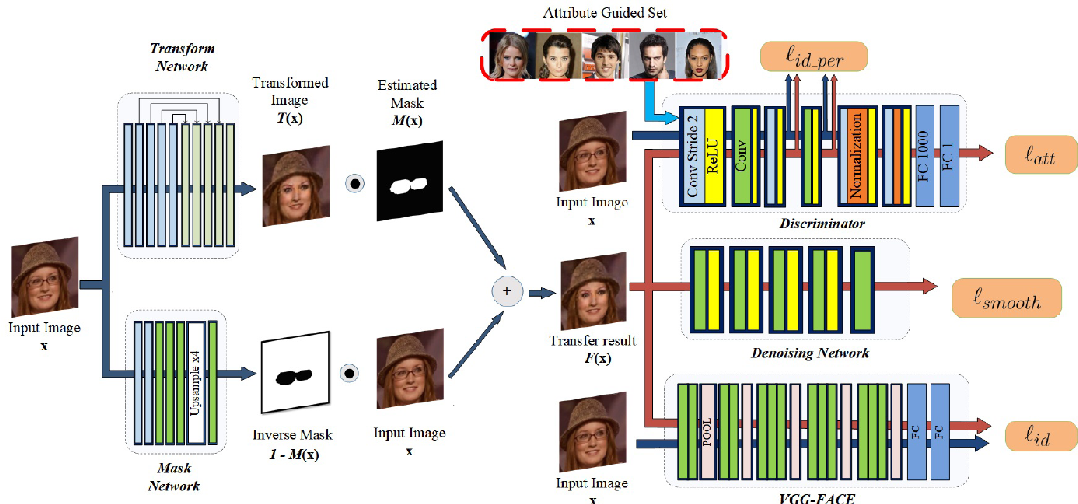 Figure 3 for Emotion Generation and Recognition: A StarGAN Approach
