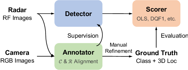 Figure 1 for Rethinking of Radar's Role: A Camera-Radar Dataset and Systematic Annotator via Coordinate Alignment