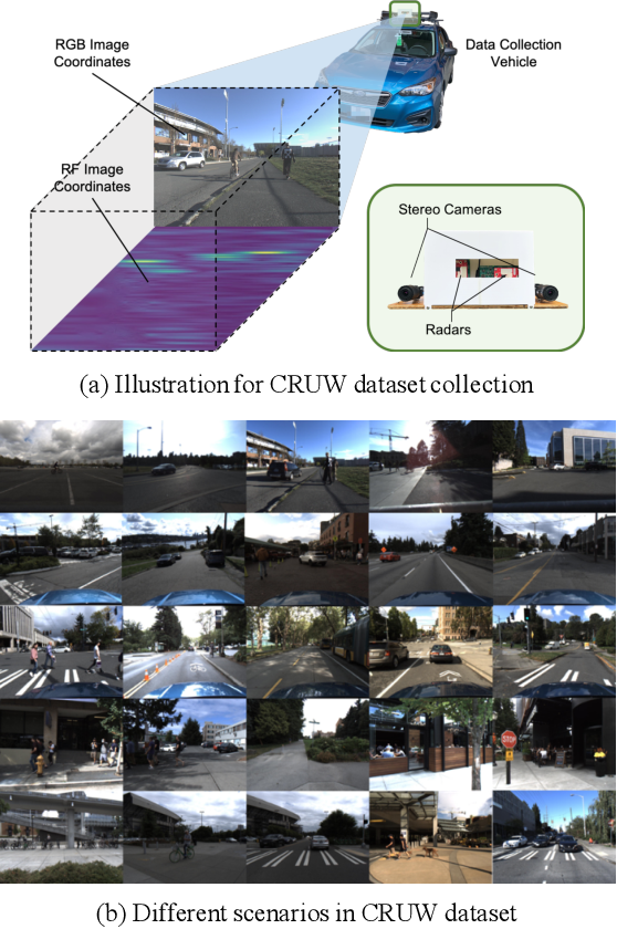 Figure 3 for Rethinking of Radar's Role: A Camera-Radar Dataset and Systematic Annotator via Coordinate Alignment