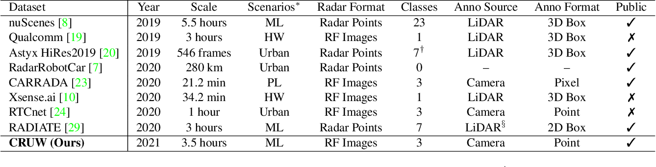 Figure 2 for Rethinking of Radar's Role: A Camera-Radar Dataset and Systematic Annotator via Coordinate Alignment