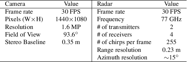 Figure 4 for Rethinking of Radar's Role: A Camera-Radar Dataset and Systematic Annotator via Coordinate Alignment