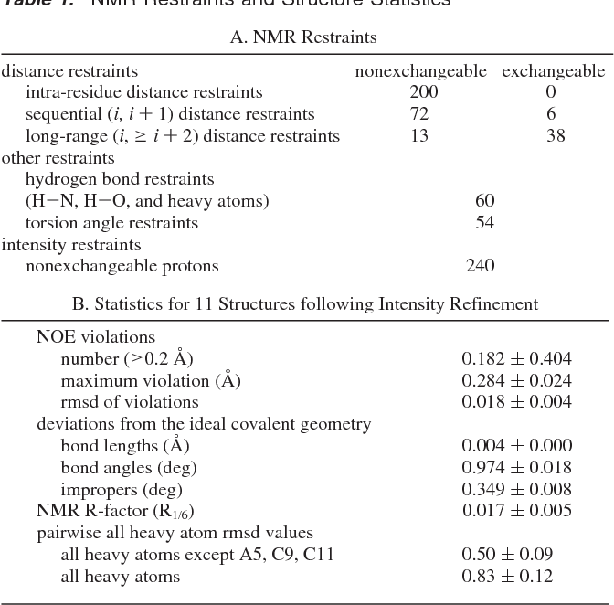 Table 1. NMR Restraints and Structure Statistics