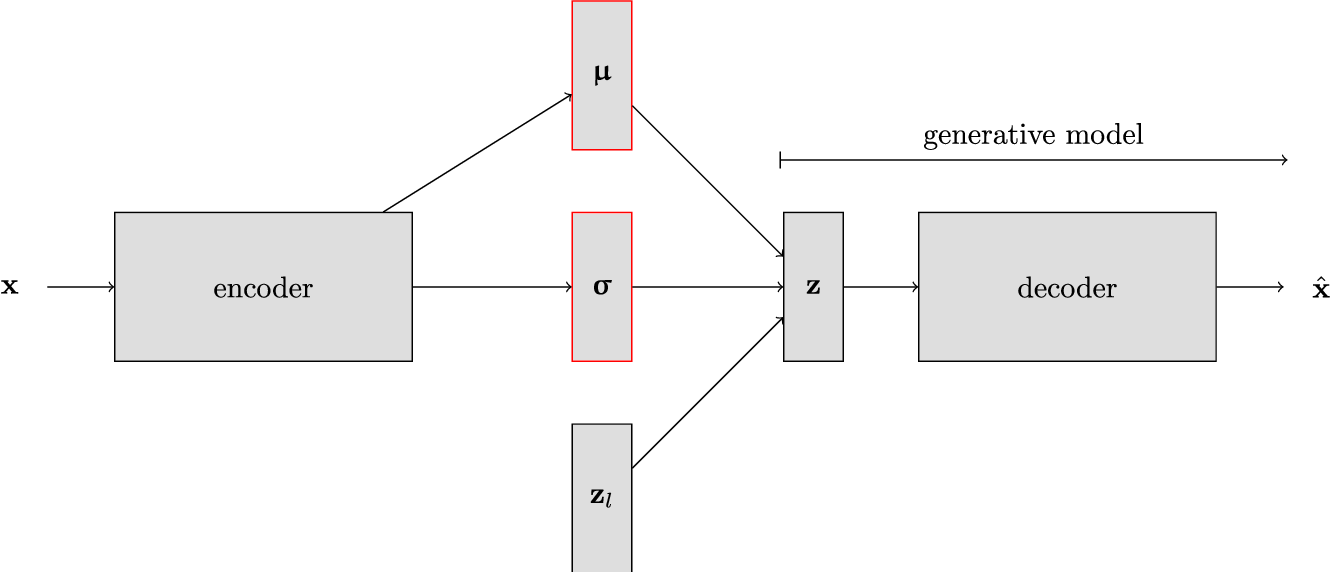Figure 2 for Inversion using a new low-dimensional representation of complex binary geological media based on a deep neural network