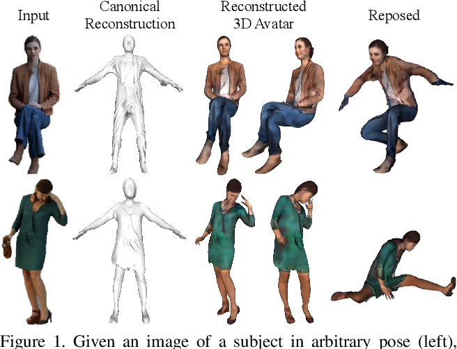 Figure 1 for ARCH: Animatable Reconstruction of Clothed Humans