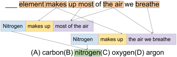 Figure 1 for Answering Complex Questions Using Open Information Extraction