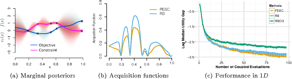 Figure 4 for A General Framework for Constrained Bayesian Optimization using Information-based Search
