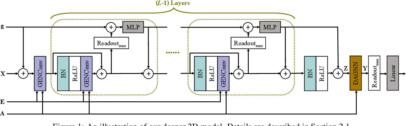 Figure 1 for Fast Quantum Property Prediction via Deeper 2D and 3D Graph Networks