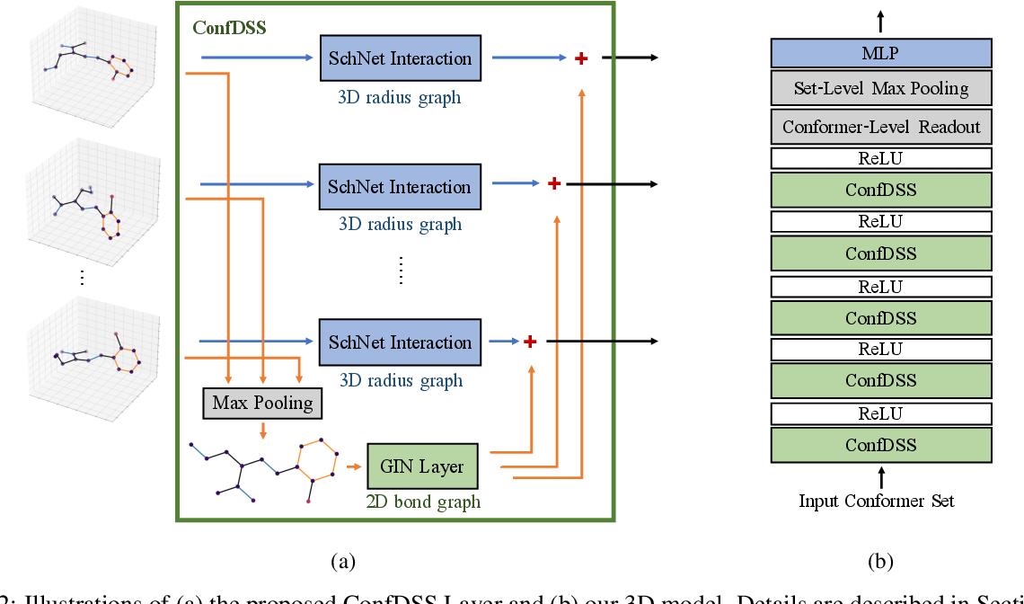 Figure 3 for Fast Quantum Property Prediction via Deeper 2D and 3D Graph Networks