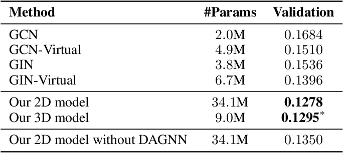 Figure 2 for Fast Quantum Property Prediction via Deeper 2D and 3D Graph Networks