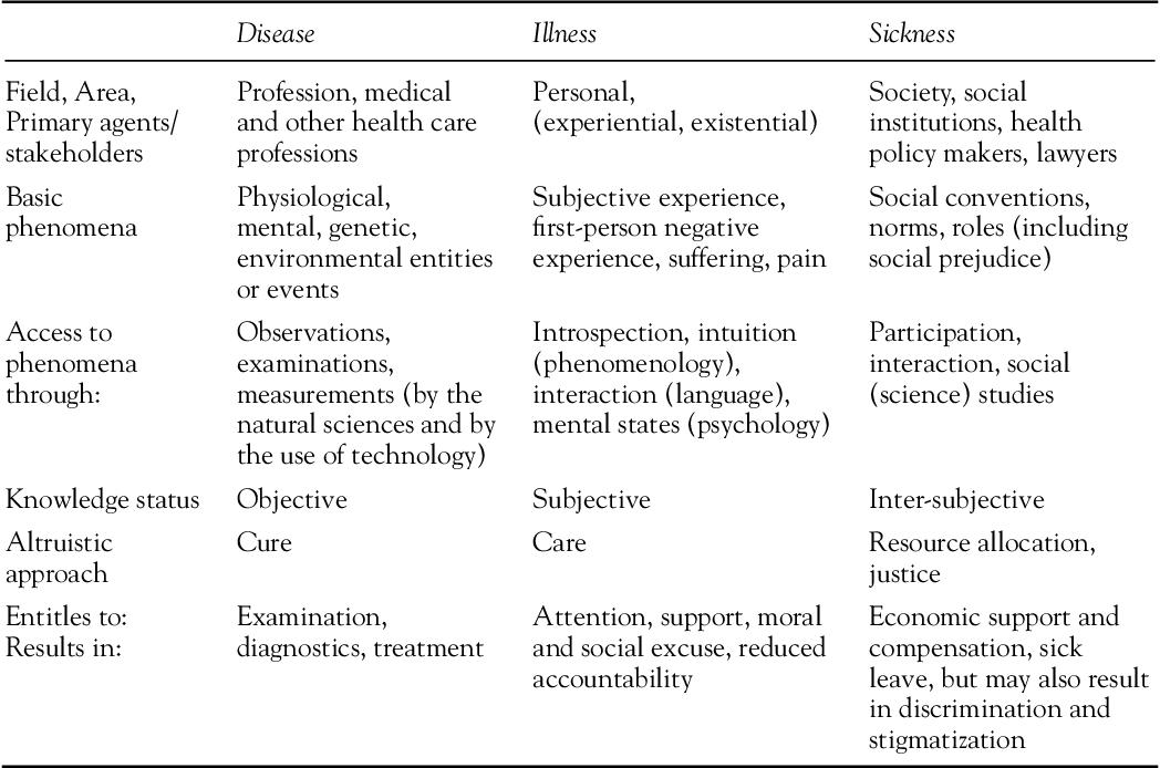 DISEASE, ILLNESS, AND SICKNESS - Semantic Scholar
