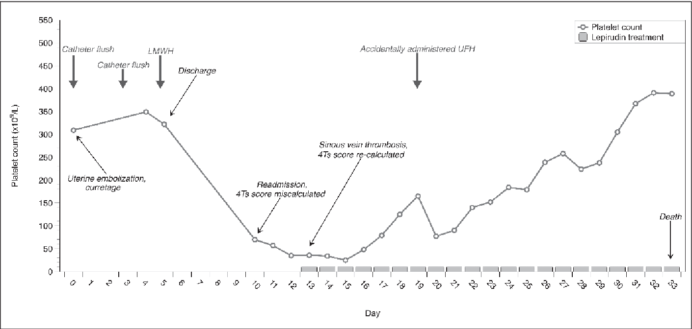 Figure 2: Diagnostic challenges in clinical practice. The 35-year-old female patient was admitted to hospital with vaginal bleeding due to ectopic cervical pregnancy. Uterine embolisation and curettage was performed and the patient was discharged on day 5. The patient presented with fever and abdominal pain five days later (day 10); the platelet count was 70×109/l. HIT was wrongly excluded because of a miscalculated 4Ts score (3/8 points; low risk) and no immunoassay test was conducted. On day 13 patient suffered cerebral venous thrombosis and consequent intracranial haemorrhage. The 4T score was re-calculated revealing 6/8 points (high risk). Antibody testing was positive with PaGIA [titre 1:32] as well as with polyspecific GTI-ELISA [OD >3.0]. HIT was confirmed with a functional assay (heparin-induced pla-