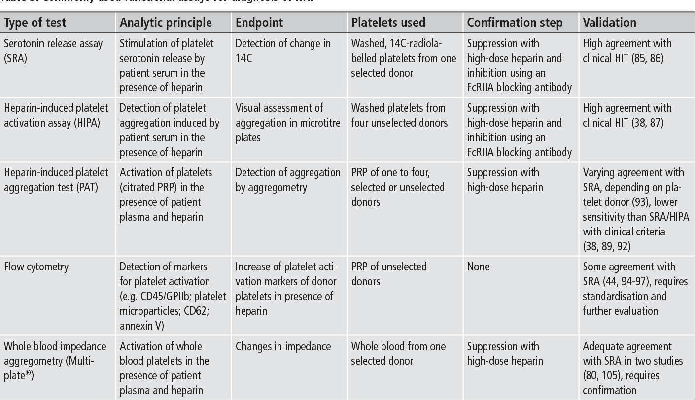 Table 3: Commonly used functional assays for diagnosis of HIT.