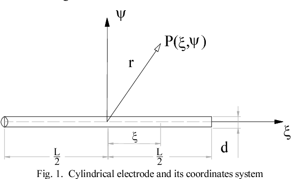 Fig. 1. Cylindrical electrode and its coordinates system
