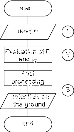 Fig. 3. Flowchart of the android code.