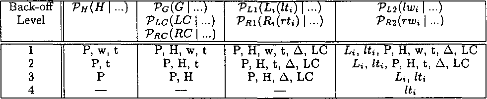 Figure 2 for Three Generative, Lexicalised Models for Statistical Parsing
