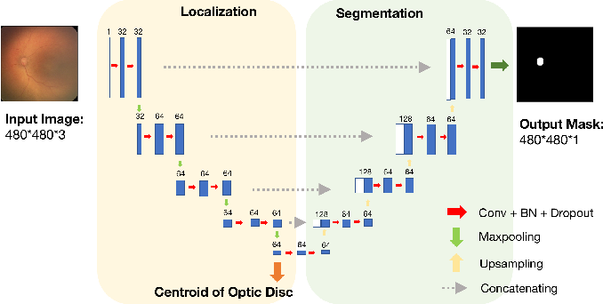 Figure 1 for Deep feature transfer between localization and segmentation tasks