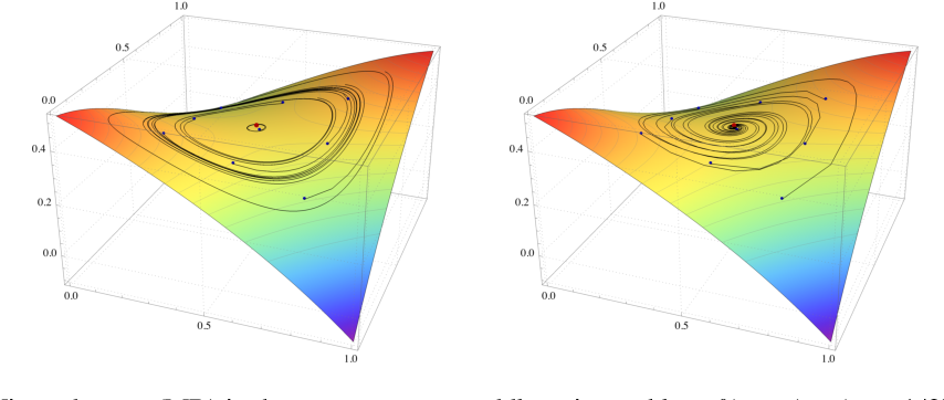 Figure 1 for Optimistic mirror descent in saddle-point problems: Going the extra (gradient) mile