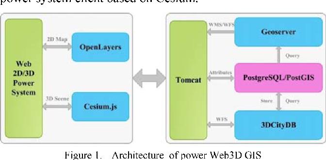 Development of power grid Web3D GIS based on Cesium - Semantic Scholar