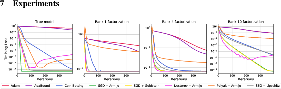 Figure 3 for Painless Stochastic Gradient: Interpolation, Line-Search, and Convergence Rates