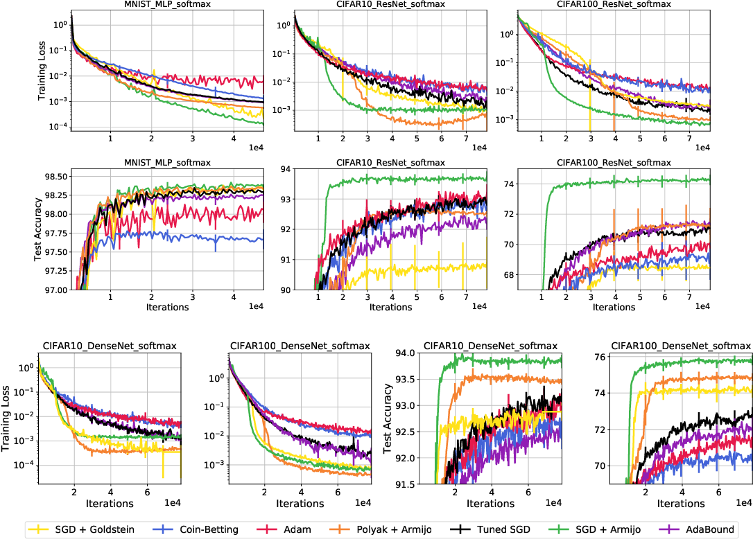 Figure 4 for Painless Stochastic Gradient: Interpolation, Line-Search, and Convergence Rates