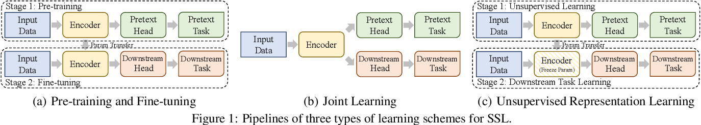 Figure 1 for Graph Self-Supervised Learning: A Survey