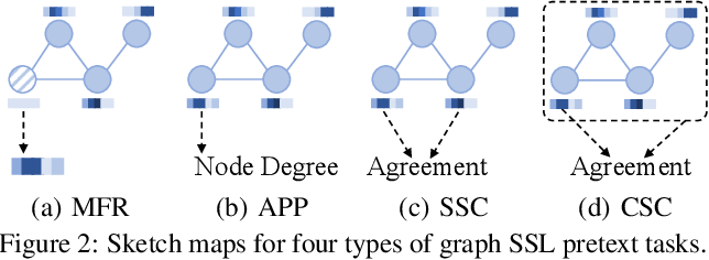 Figure 3 for Graph Self-Supervised Learning: A Survey