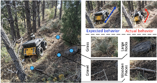 Figure 1 for Robot Adaptation for Generating Consistent Navigational Behaviors over Unstructured Off-Road Terrain