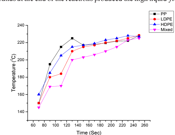 Figure 3 from Thermal Conversion of Waste Plastics into Fuel Oil