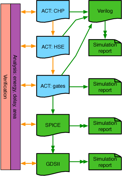 PDF] Parallel Tools for Asynchronous VLSI Systems - Semantic